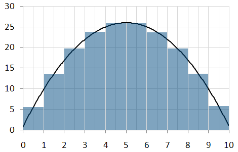 Thick rectangles under a graph