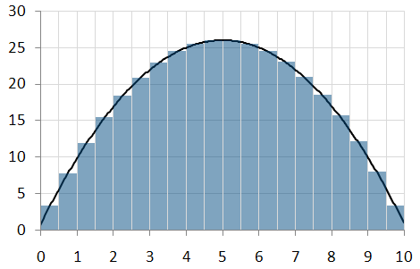 Thin rectangles under a graph